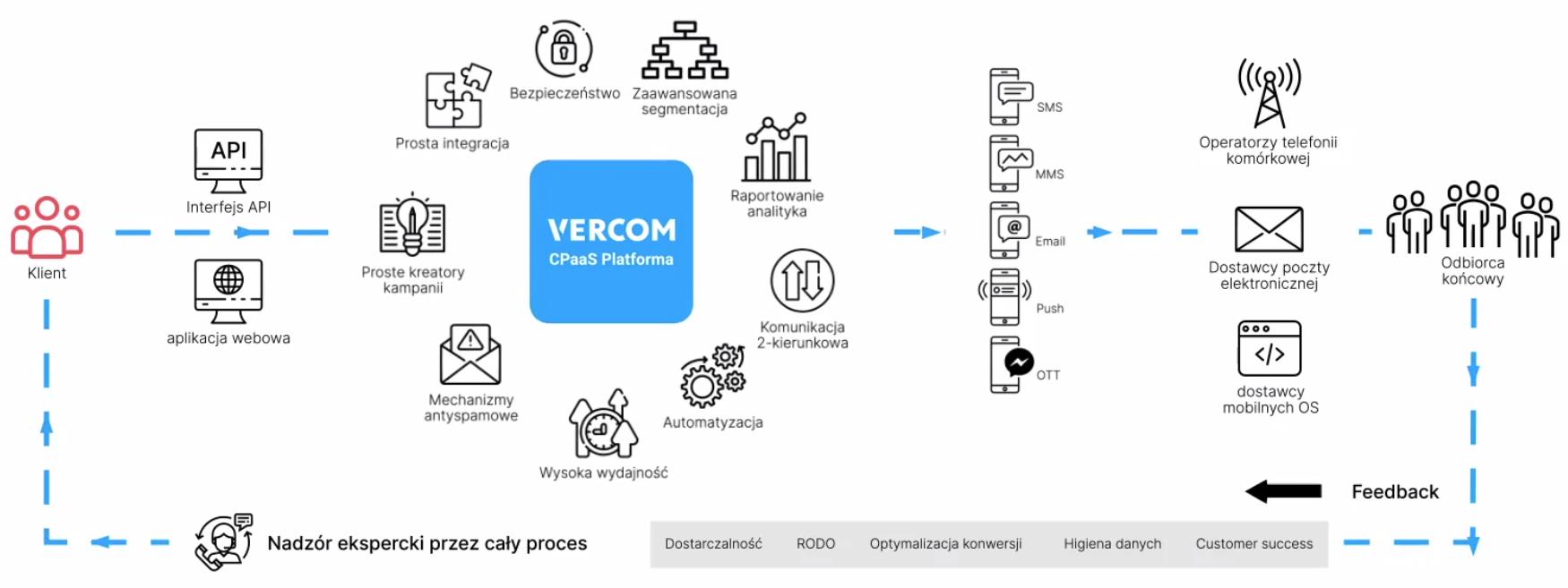 Na czym polega rozwiązanie Vercom?