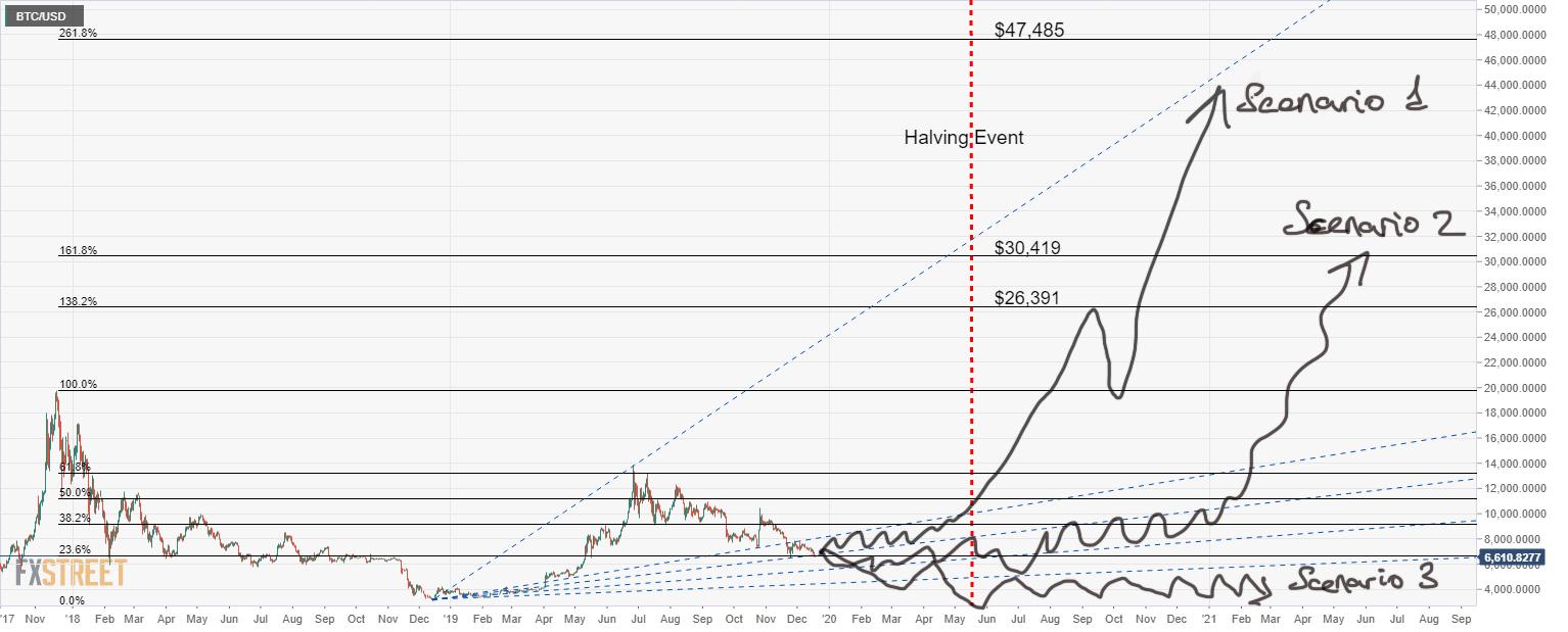 Kurs Bitcoin Prognoza