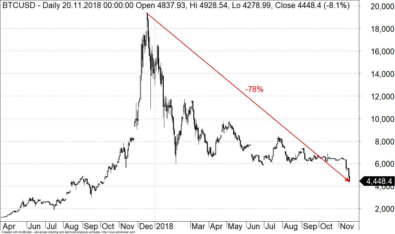 Bitcoin kaina šiuo metu yra €28,