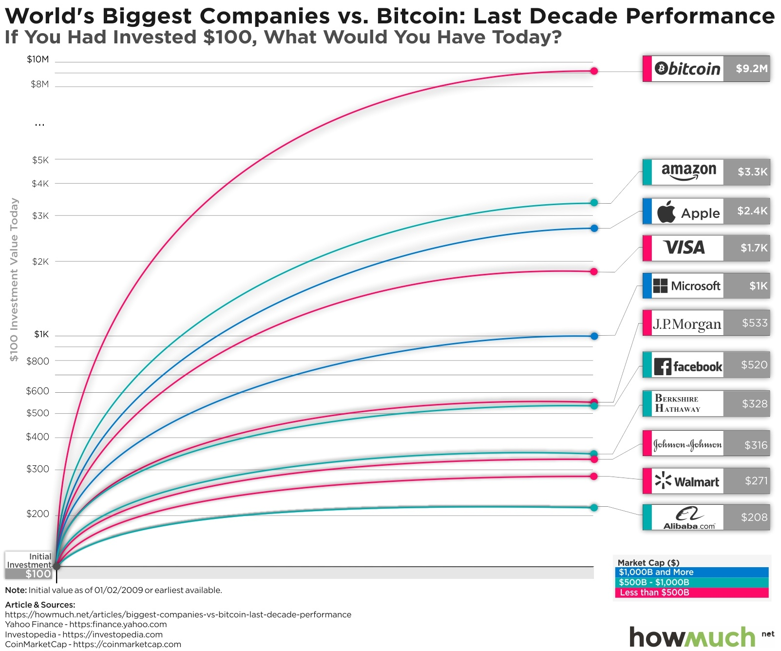 Oro vs Bitcoin: qual è l'opzione più interessante e con le migliori prospettive d'investimento?