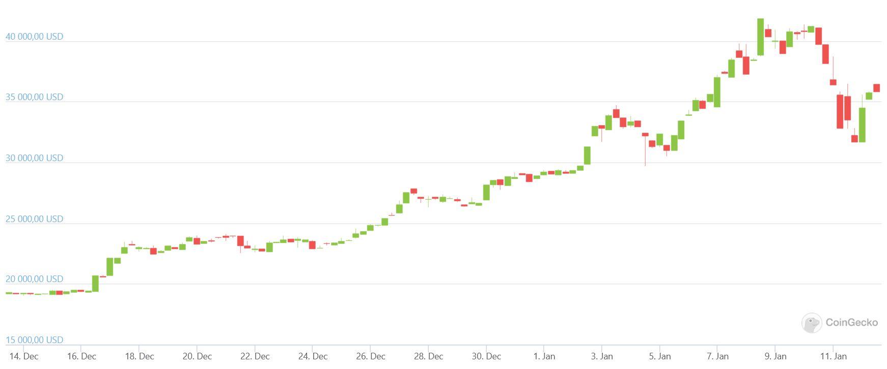 zee bitcoin bitcoin halal di trading