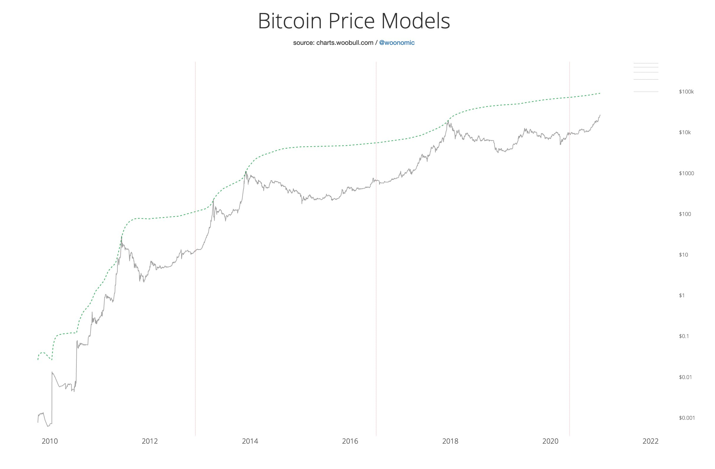 bitcoin prognozė 2021 m