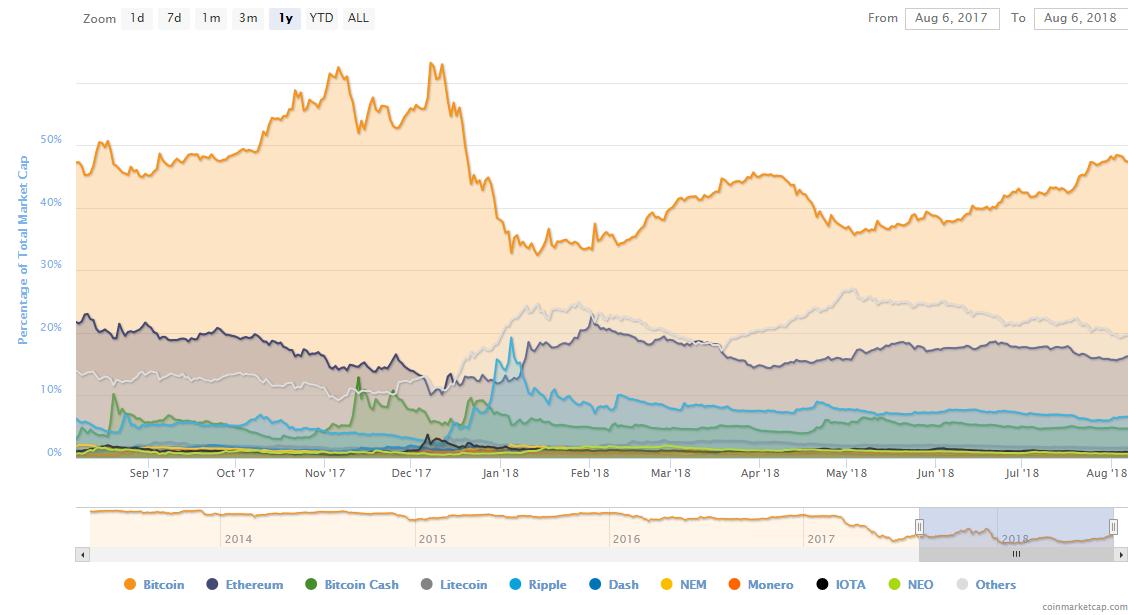bitcoin wykres