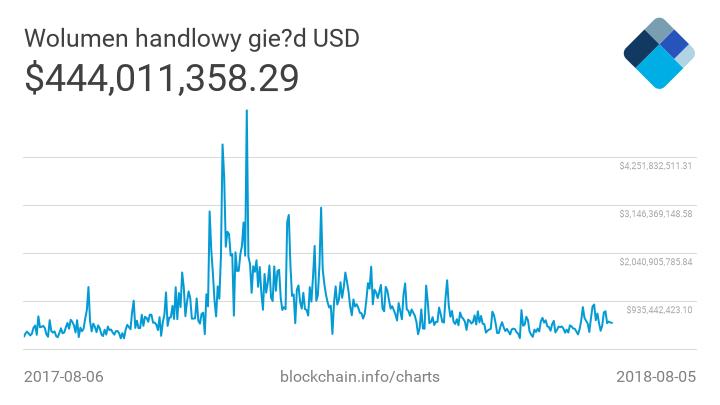 Wielka migracja Tethera z Bitcoina na Ethereum