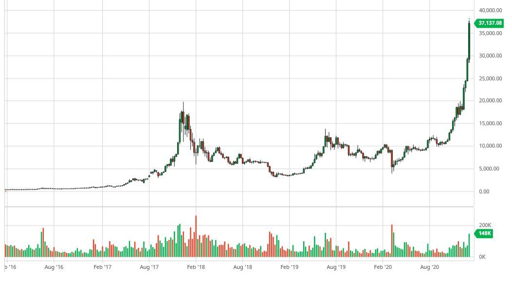 prezzi storici bitcoin trucco soldi the sims
