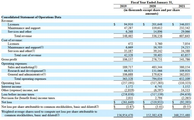 Rezultate financiare UiPath