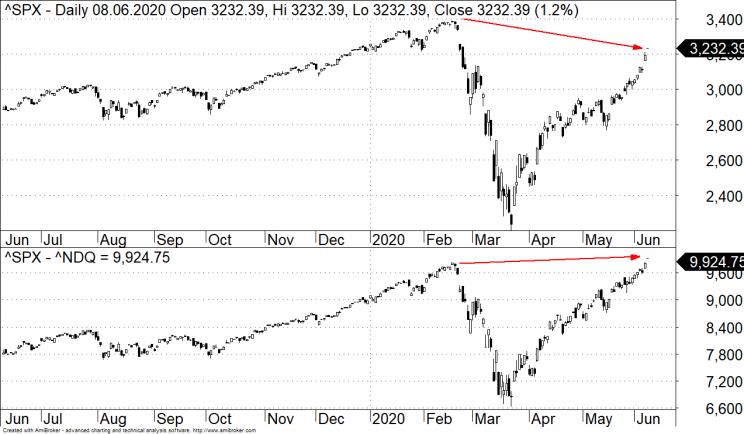 S&P500 vs Nasdaq