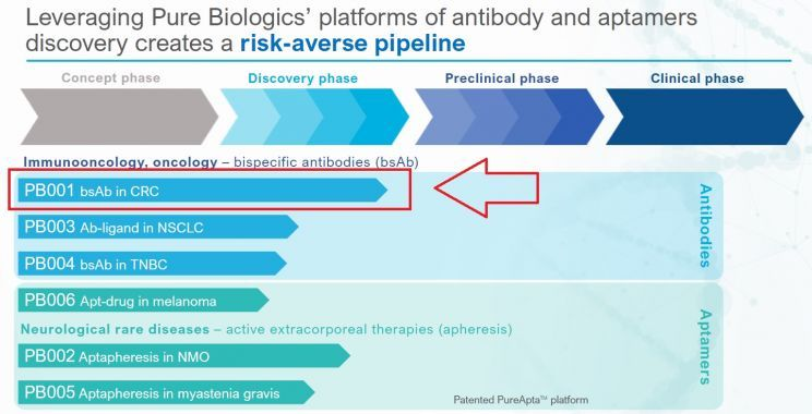 Pipline Pure Biologics