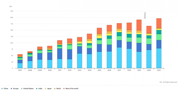 Renewable electricity capacity additions