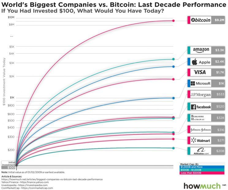 biggest-companies-vs-bitcoin-last-decade-performance-0cf1