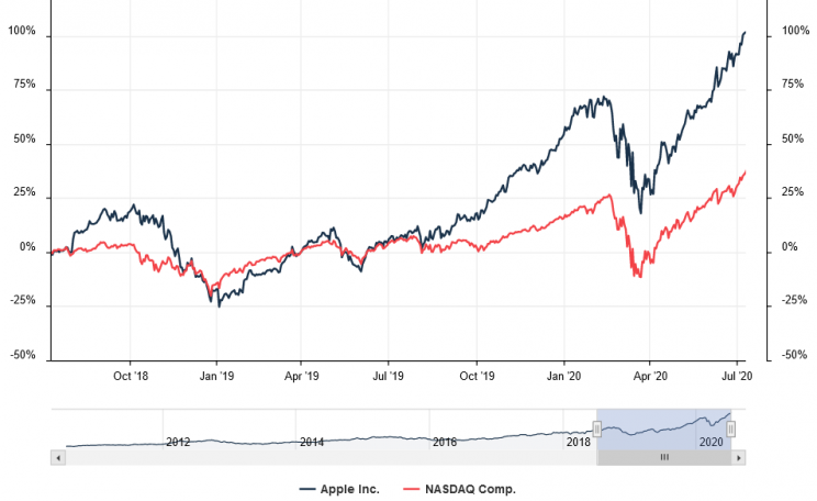 apple nasdaq